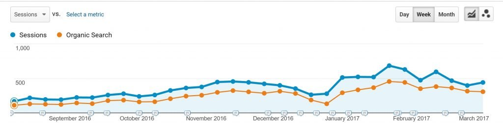 Image of how I more than doubled organic traffic using content marketing strategy
