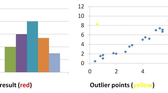 Outliers are a concern for conversion rate optimisation because conversion rates are averages.