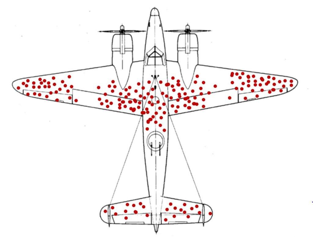 Example of survivorship bias from US airplane in 2nd World War