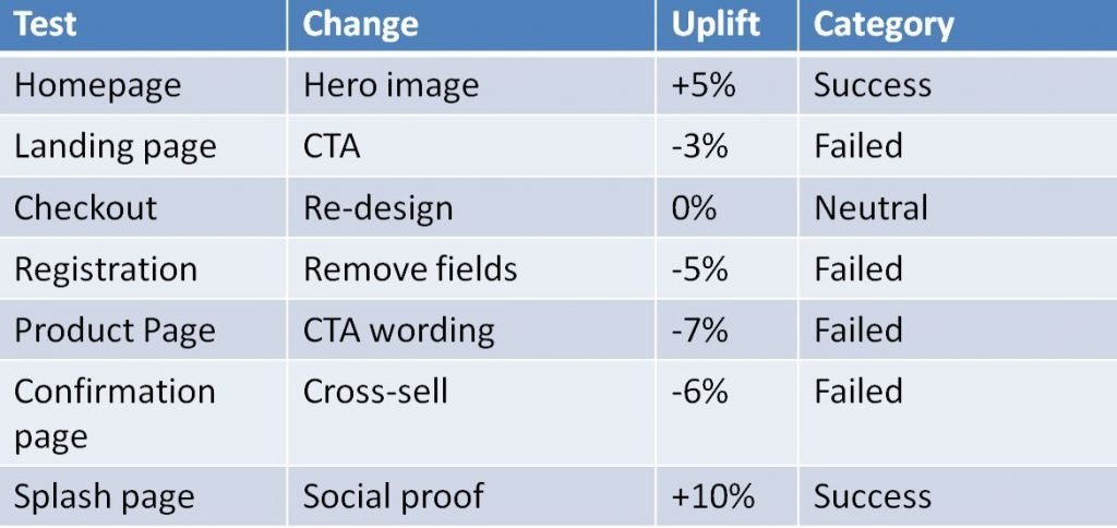 Using labels for how successful A/B tests are at generating an uplift encourages category bias to flourish