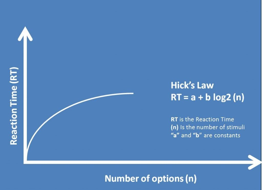 Image showing Hick's Law relationship between amount of choice and time to make a decision