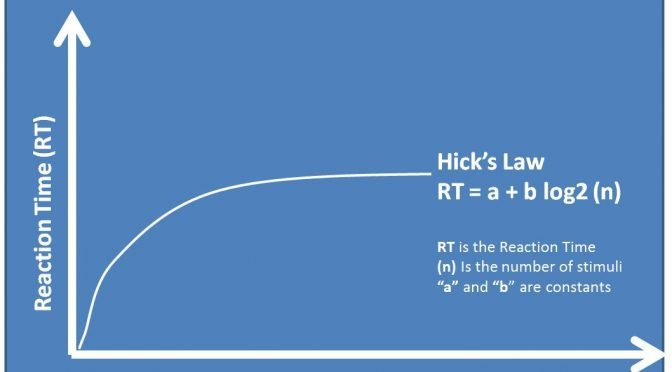 Hick's Law refers to how the more choices you offer a visitor the longer it will take them to make a choice