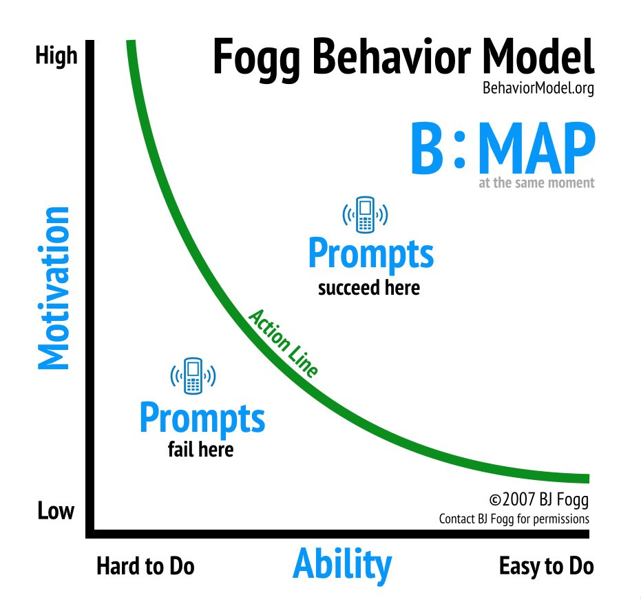 Fogg Behaviour model