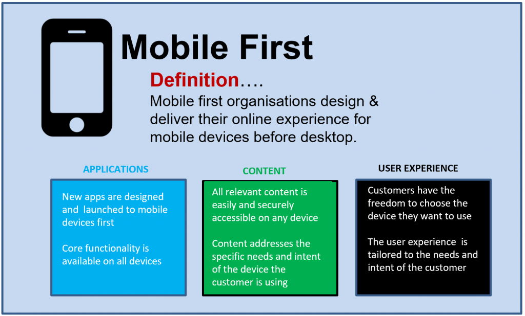 Mobile First Definition