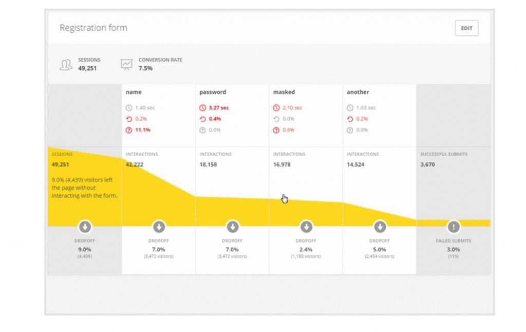 Image of Hotjar form analytics graph