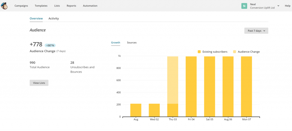 Image of MailChimp dashboard overview