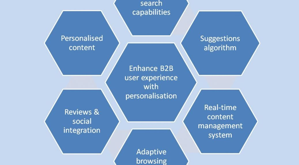 B2B personalisation has the potential to significantly increase website revenues