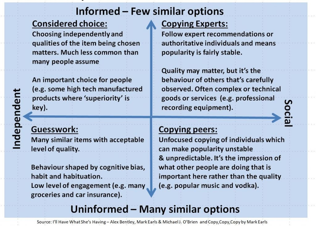 Image of decision styles map with 4 quadrants