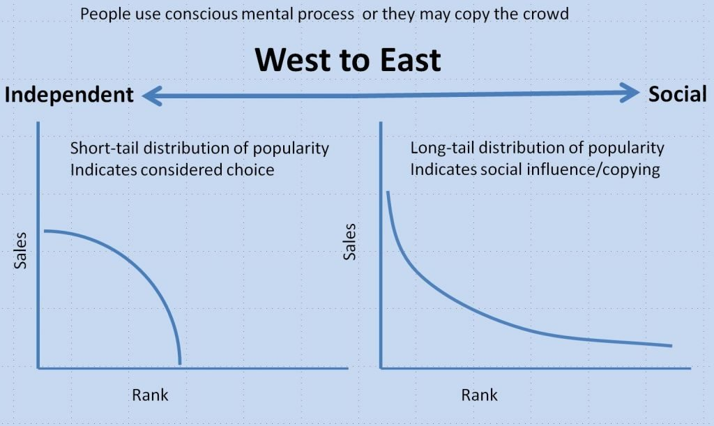 Image of popularity distribution for independent and social decision making