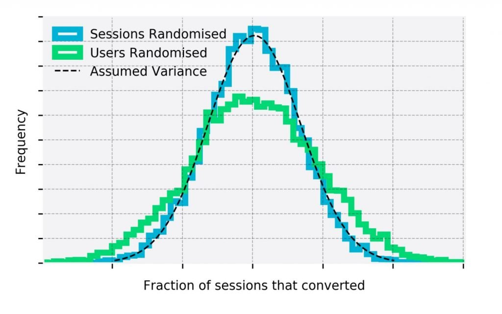 Image of estimated variance for session randomised and user randomised demonstrates the fallacy of session based metrics