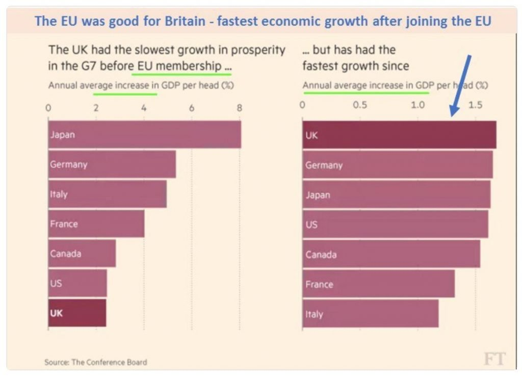 Image of chart showing economic growth of UK before and after joining the EU