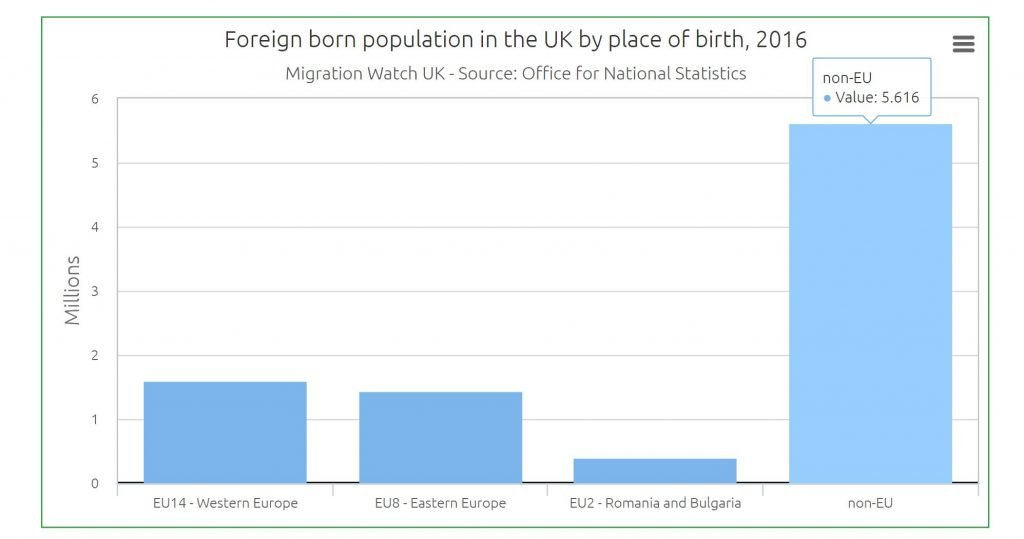 Image of chart showing foreign born population of UK by place of birth. Myths about Brexit