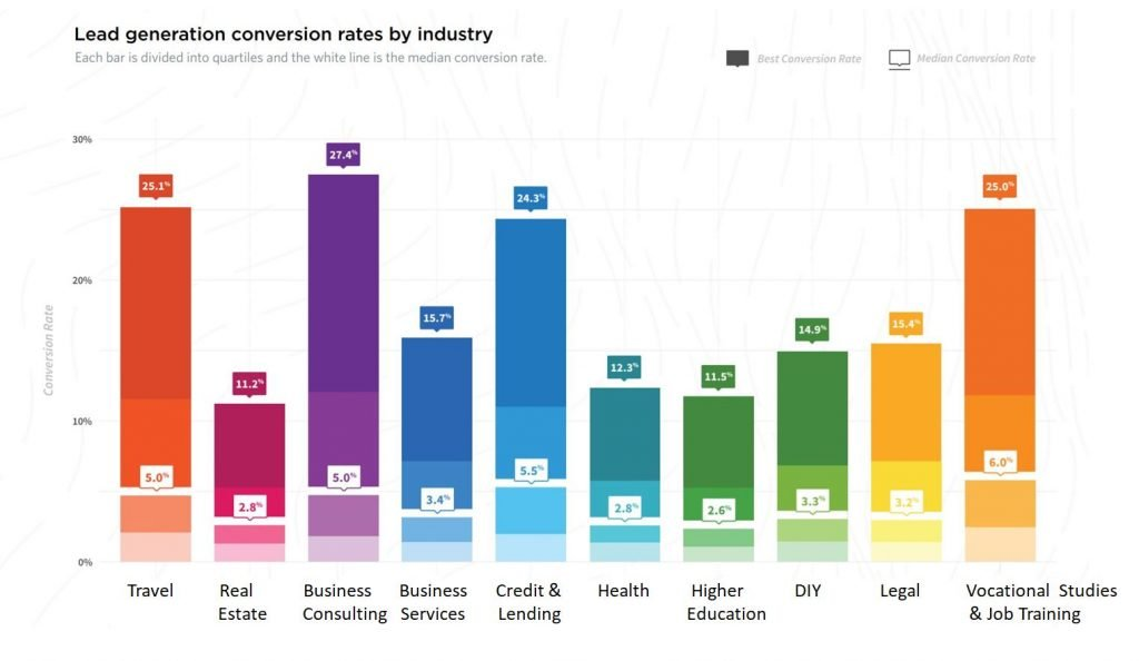 Best and average lead generation conversion rate from Unbounce report March 2017