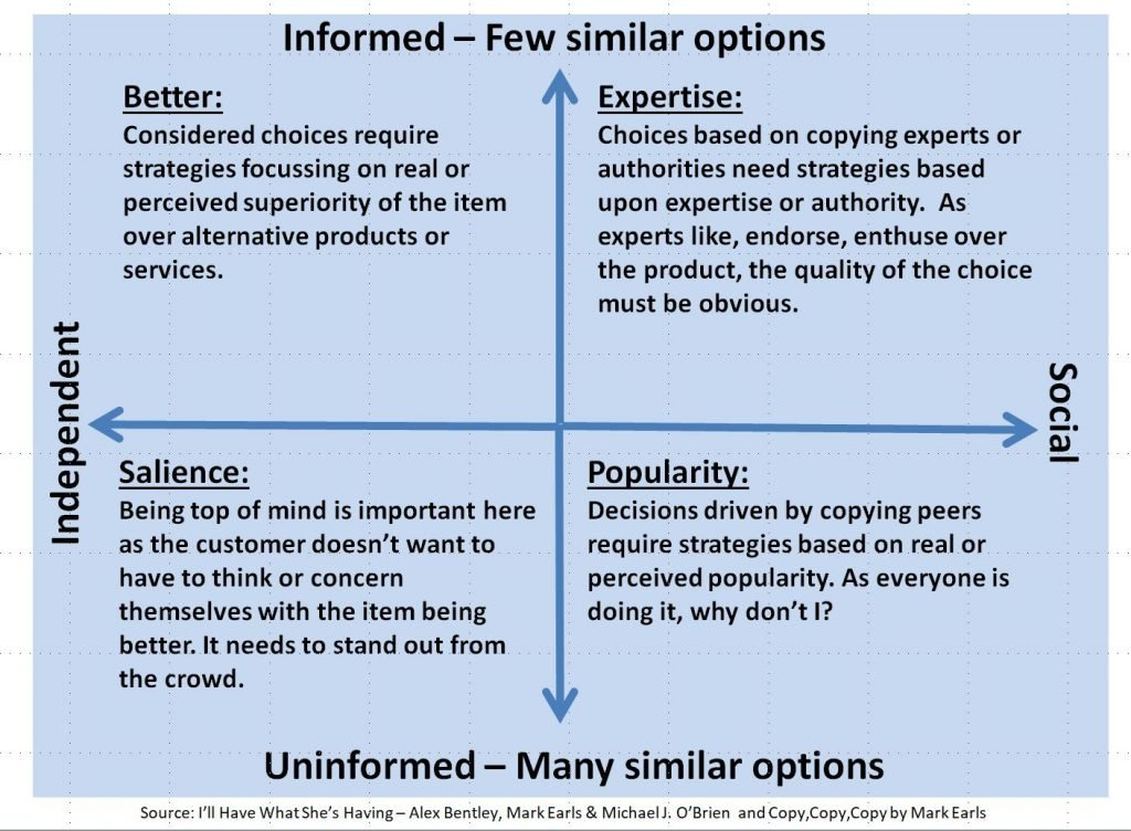 Image of marketing strategies for each decision style
