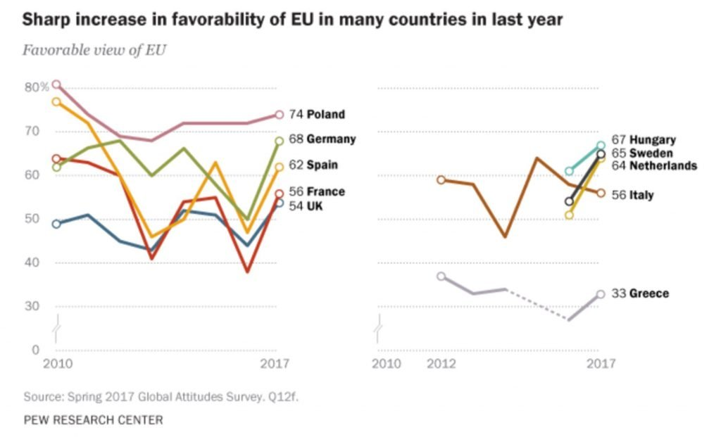 Image of chart showing increase in popularity of EU since Brexit referendum