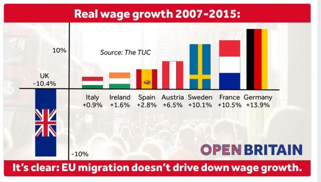 Image of chart showing real wage growth for EU countries 2007 to 2015