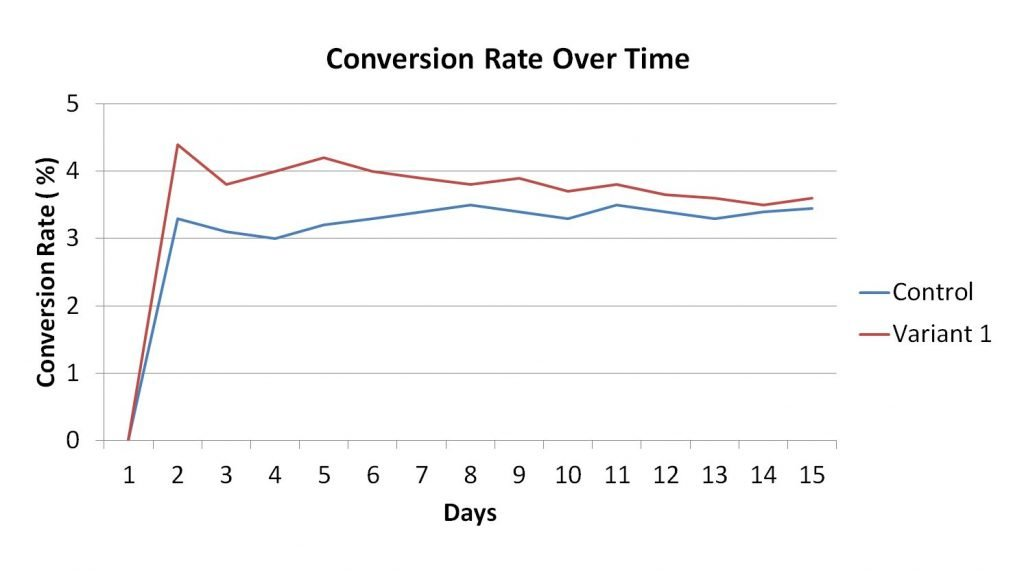 Image of A/B test showing signs of regression to the mean