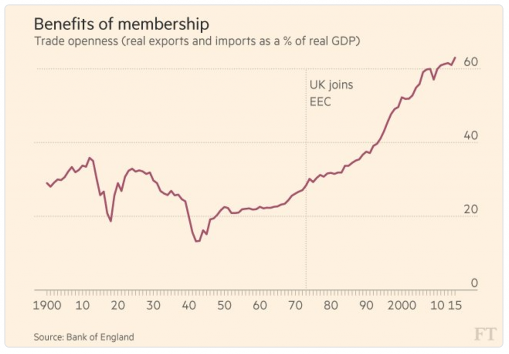 Image of chart showing trade since the UK joined the EU