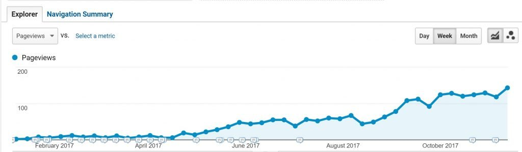Chart showing traffic for blog after being optimised using SEO techniques