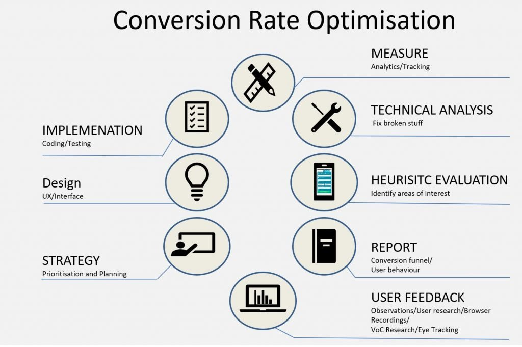 A conversion rate optimisation consultant uses a strutured framework to ensure a data informed approach to optimisation
