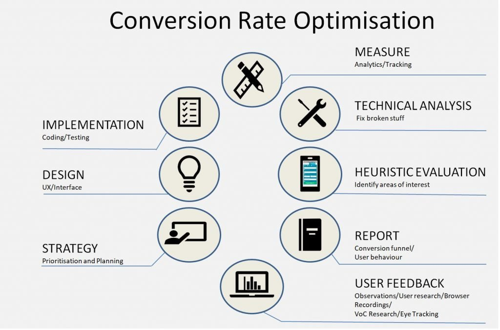 Conversion Rate Optimisation Consultant 8 step process