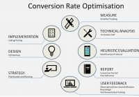 An heuristic evaluation is an important step in conversion optimisation process