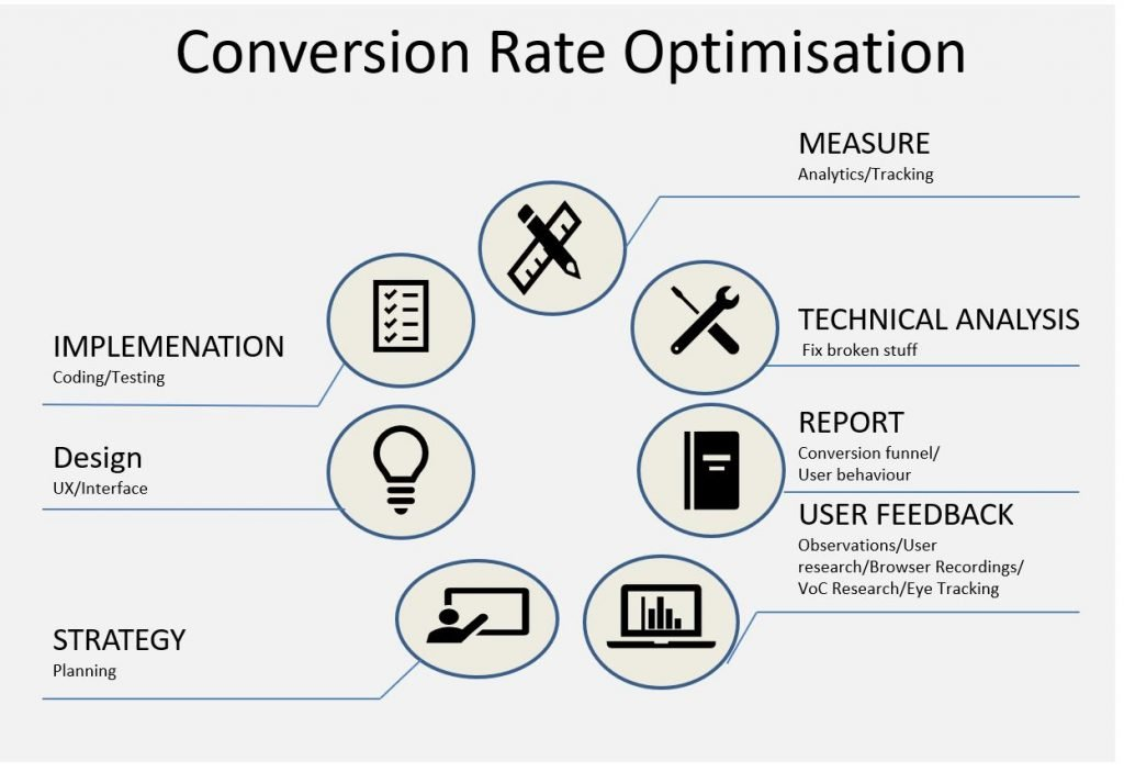 Conversion Optimisation Consultants use a structured framework to help optimise the business