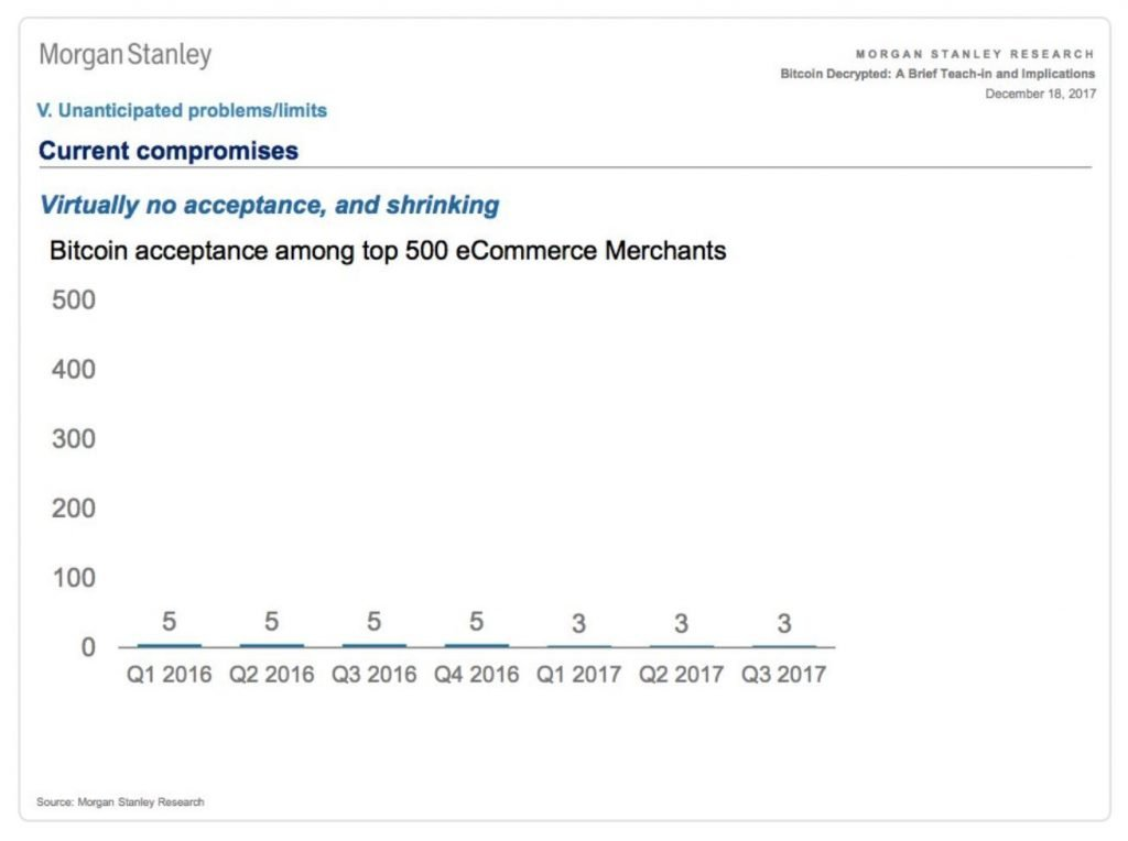 Bitcoin is not accepted by the vast majority of the top 500 ecommerce sites