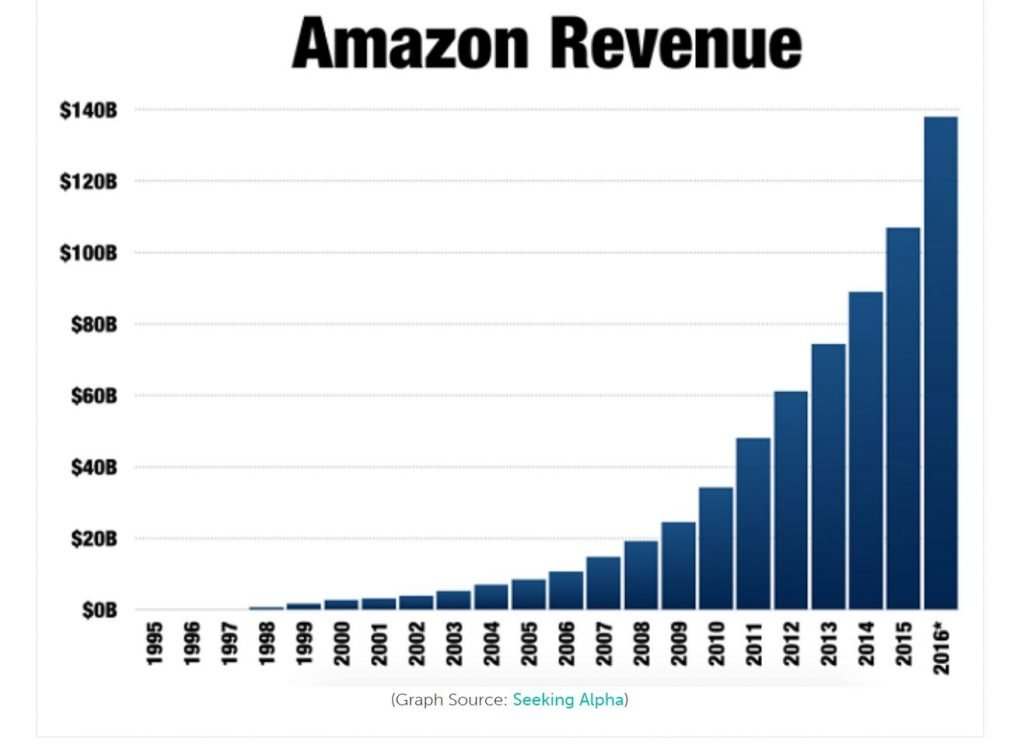 Be Like amazon as it's one of the most successful businesses of all time