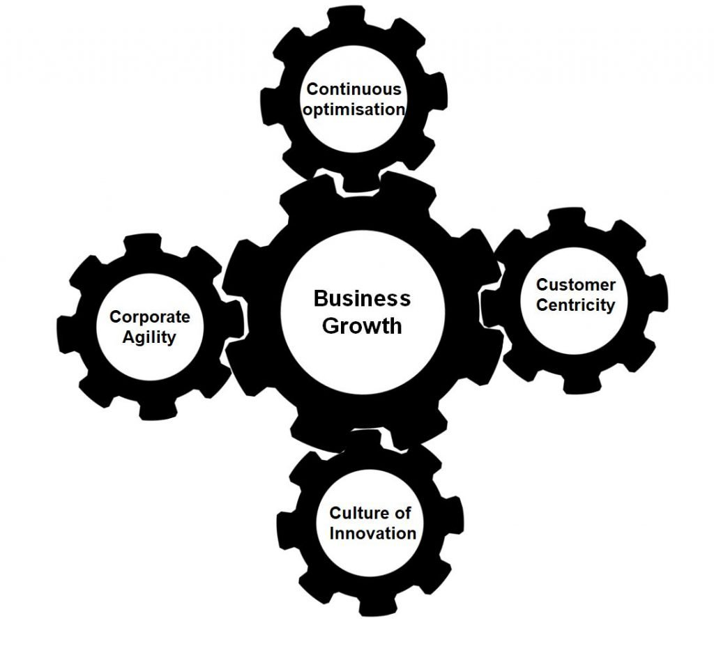 Amazon's four pillars of business growth