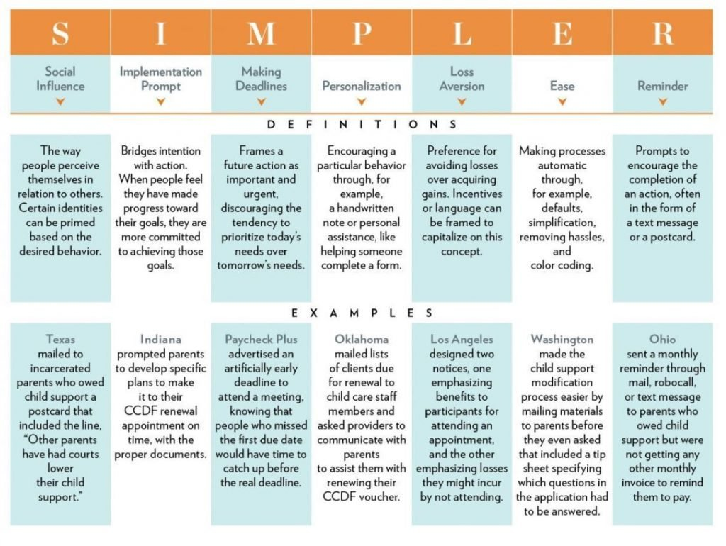 The SIMPLER behavioural change framework