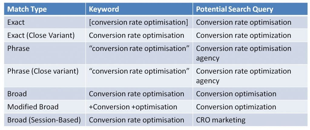 Image of keyword match types for conversion rate optimisation