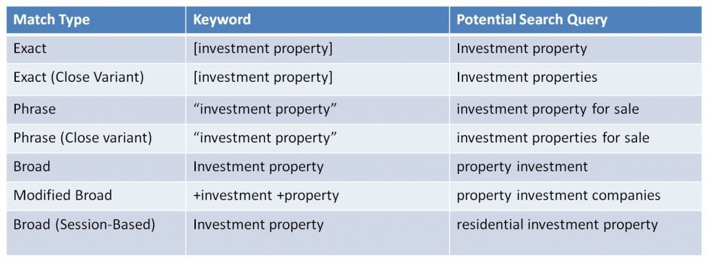 Image of ad group for investment property