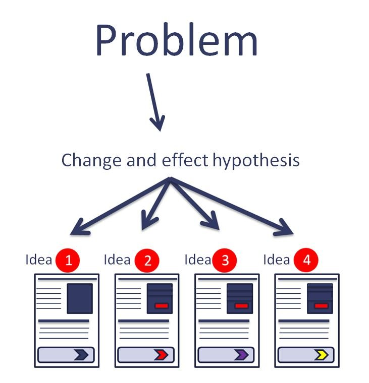 Image of problem to creating hypothesis to execution