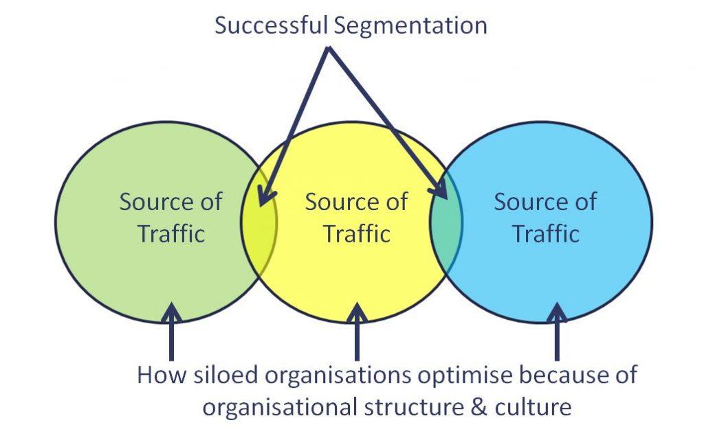 Successful segmentation using web analytics