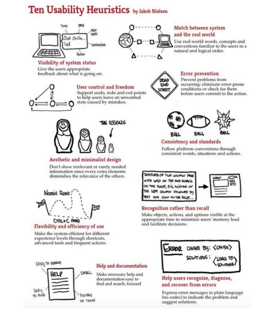 ten usability heuristics from Jakob Nielsen
