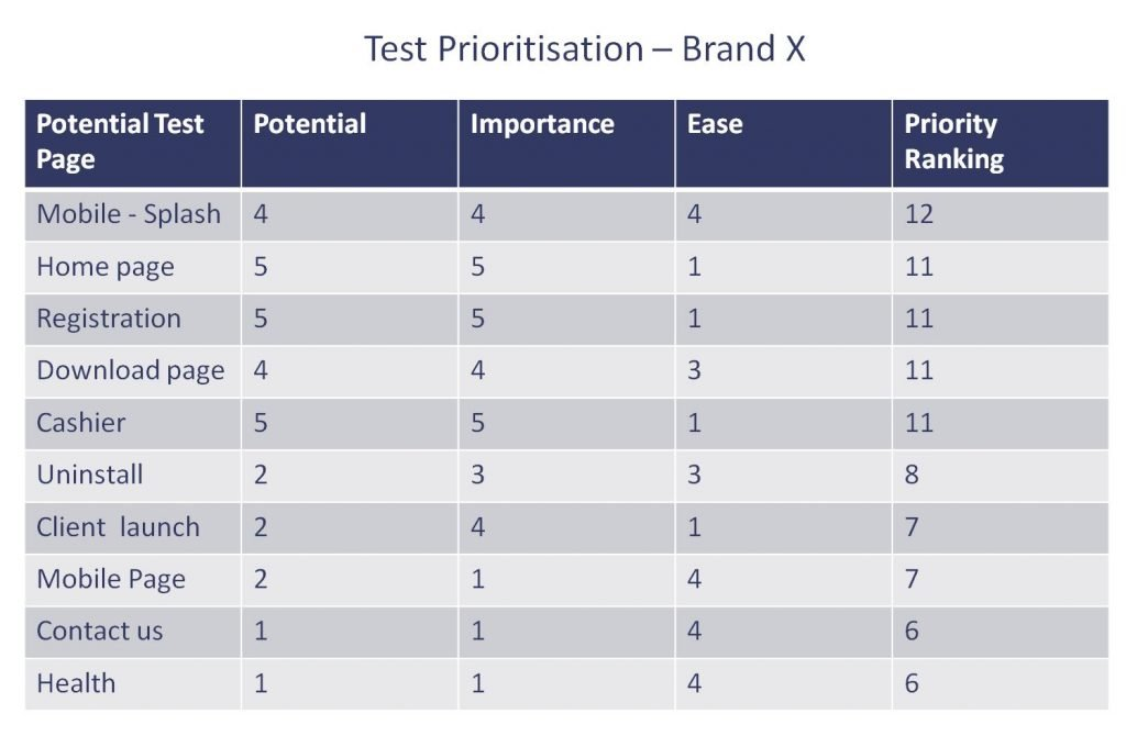 Prioritisation matrix for building an A/B testing roadmap