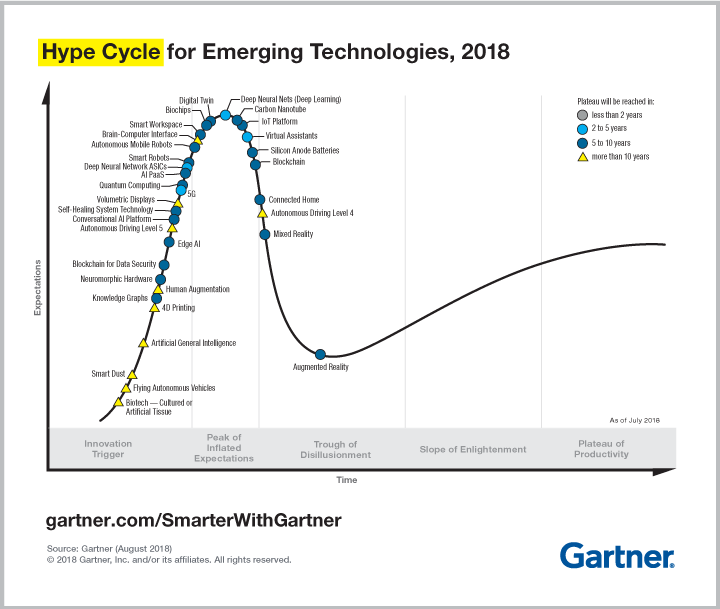Big Data and the Hype Cycle for emerging technologies