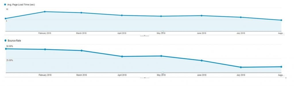 Average page load time from Google Analytics
