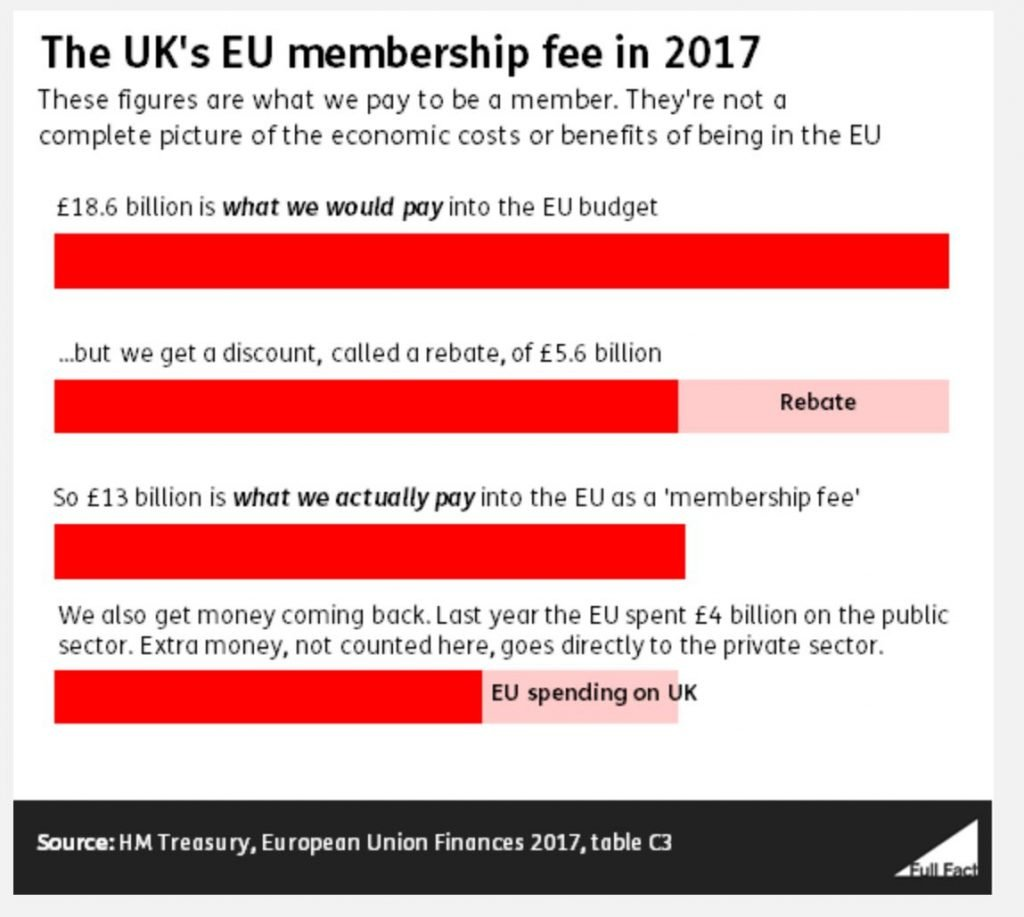 UKs EU membership fee