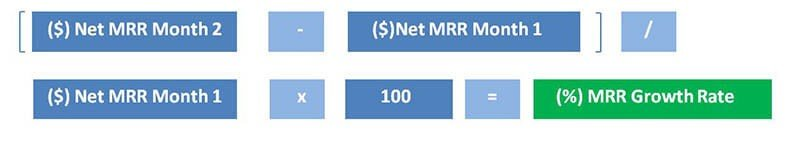 Calculation of Net MRR Growth Rate