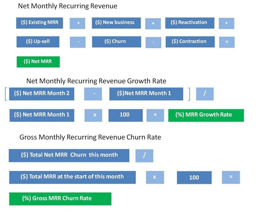 Examples of SaaS Marketing Metrics