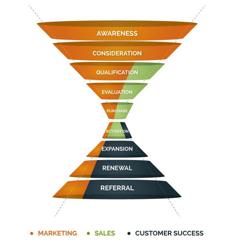 SaaS marketing funnel from Market8.com