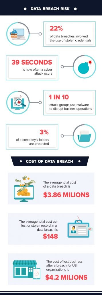 Infographic on data loss risk