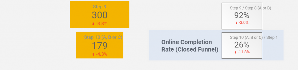 Overall conversion rate for funnel