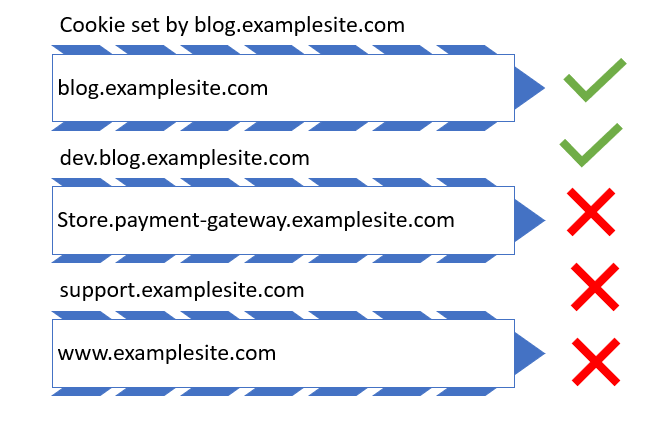 Example of subdomain setting _GA cookie
