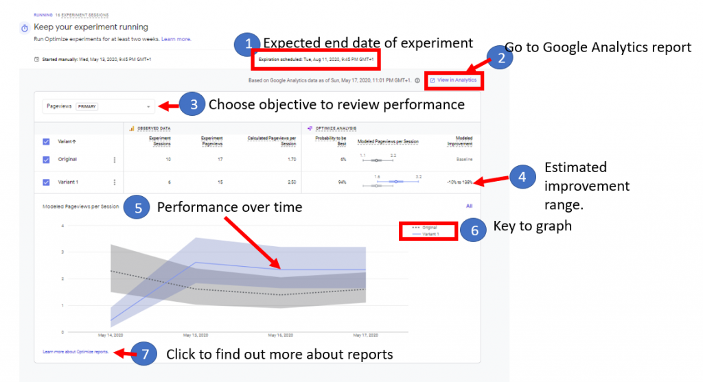 Google Optimize reporting for an experiment