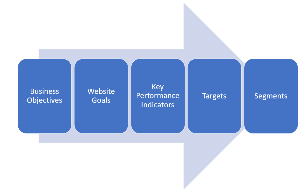 Align business objectives with website goals and targets