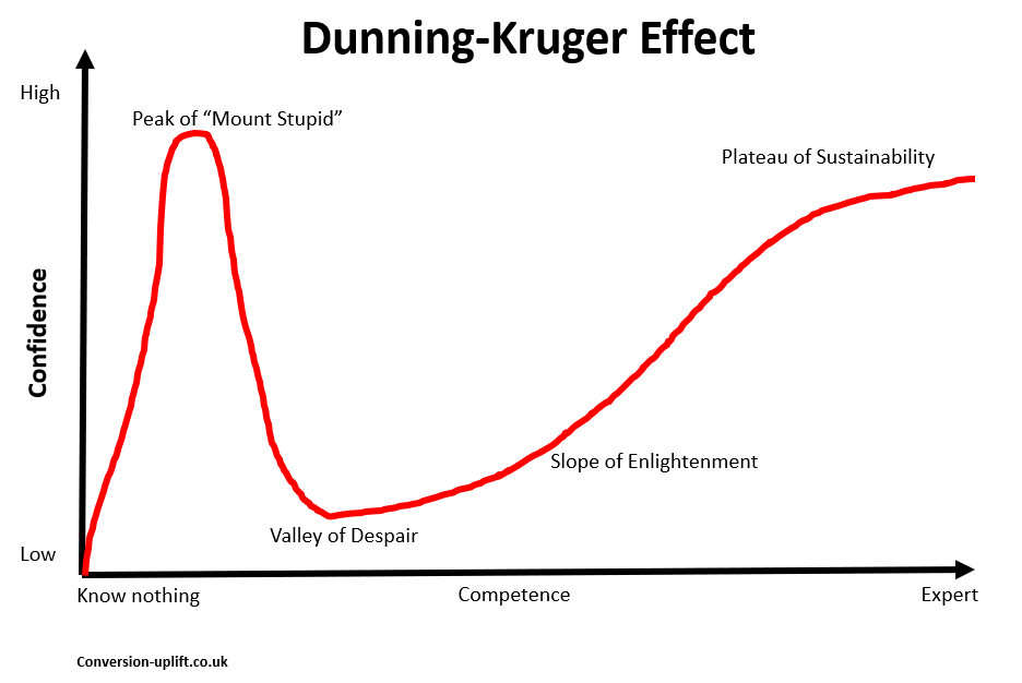 The Dunning-Kruger Effect chart