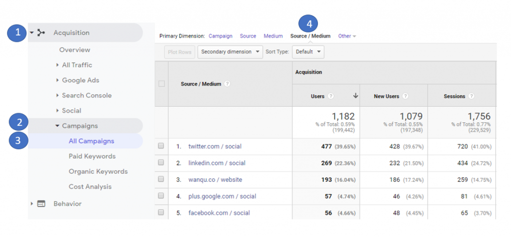 Google Analytics acquisition campaign source/medium
